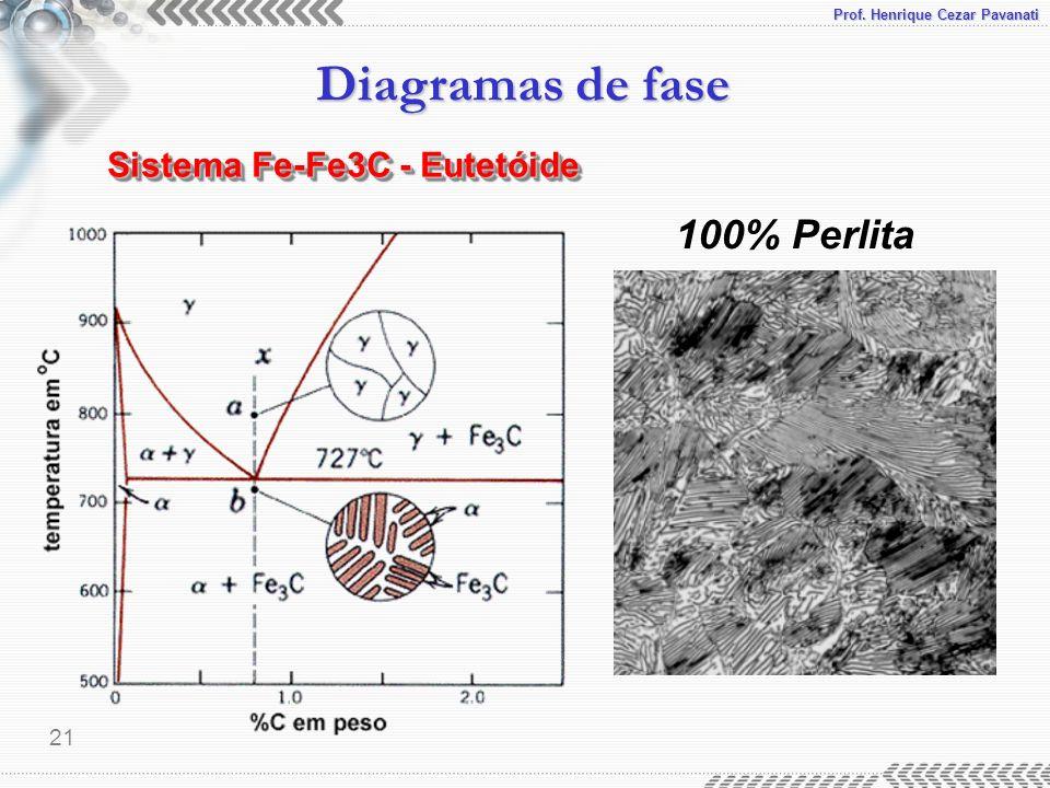Prof. Henrique Cezar Pavanati Diagramas de fase 21 Sistema Fe-Fe3C - Eutetóide 100% Perlita