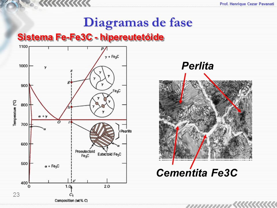Prof. Henrique Cezar Pavanati Diagramas de fase 23 Sistema Fe-Fe3C - hipereutetóide Cementita Fe3C Perlita