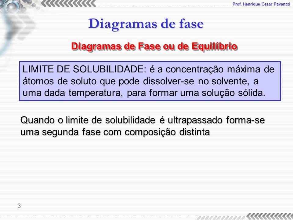 Prof. Henrique Cezar Pavanati Diagramas de fase 3 LIMITE DE SOLUBILIDADE: é a concentração máxima de átomos de soluto que pode dissolver-se no solvent