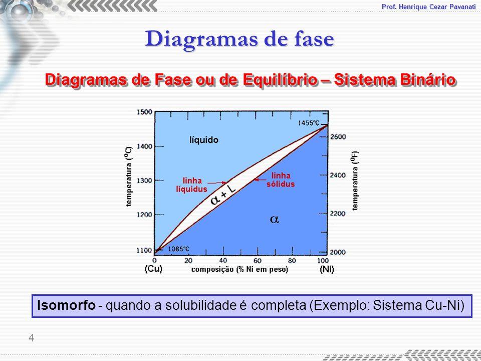 Prof. Henrique Cezar Pavanati Diagramas de fase 4 Diagramas de Fase ou de Equilíbrio – Sistema Binário Isomorfo - quando a solubilidade é completa (Ex