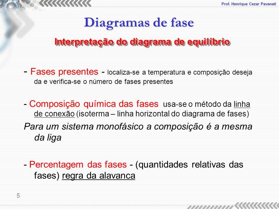 Prof. Henrique Cezar Pavanati Diagramas de fase 5 - Fases presentes - localiza-se a temperatura e composição deseja da e verifica-se o número de fases