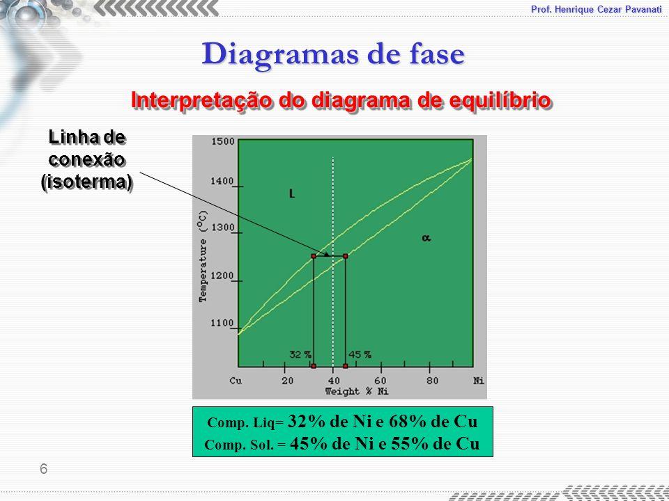 Prof. Henrique Cezar Pavanati Diagramas de fase 6 Comp. Liq= 32% de Ni e 68% de Cu Comp. Sol. = 45% de Ni e 55% de Cu Interpretação do diagrama de equ