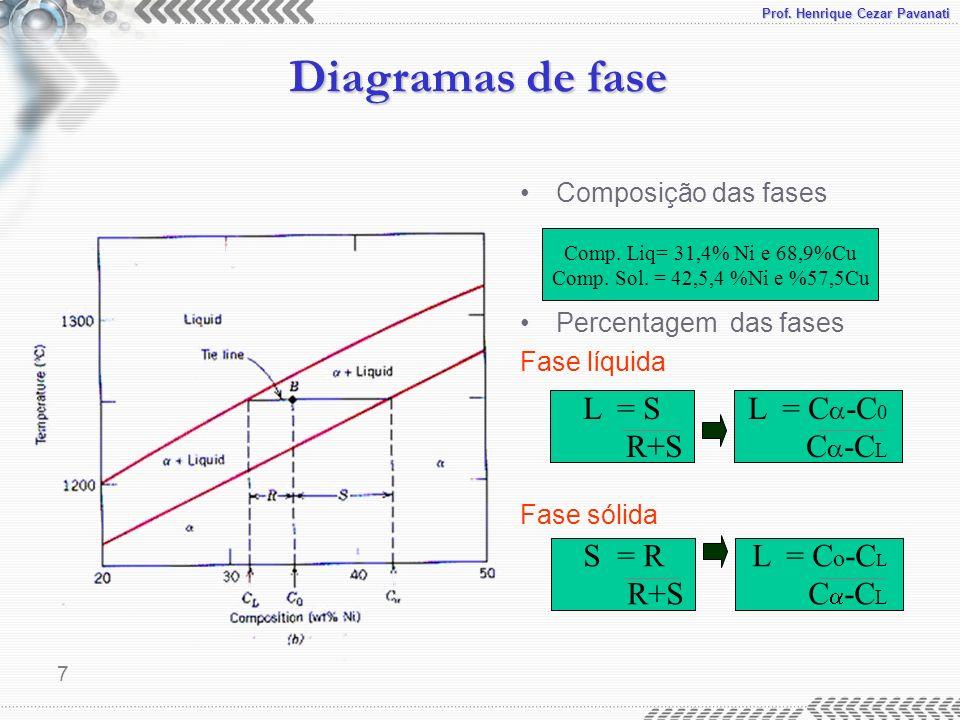 Prof. Henrique Cezar Pavanati Diagramas de fase 7 Composição das fases Percentagem das fases Fase líquida Fase sólida Comp. Liq= 31,4% Ni e 68,9%Cu Co