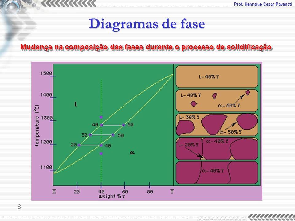 Prof. Henrique Cezar Pavanati Diagramas de fase 8 Mudança na composição das fases durante o processo de solidificação