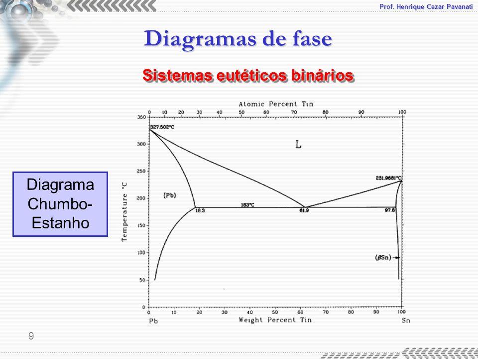 Prof. Henrique Cezar Pavanati Diagramas de fase 9 Sistemas eutéticos binários Diagrama Chumbo- Estanho
