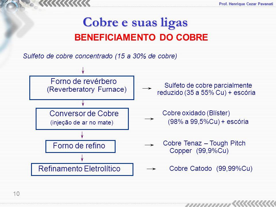 Prof. Henrique Cezar Pavanati Cobre e suas ligas 10 Sulfeto de cobre concentrado (15 a 30% de cobre) Forno de revérbero (Reverberatory Furnace) Sulfet