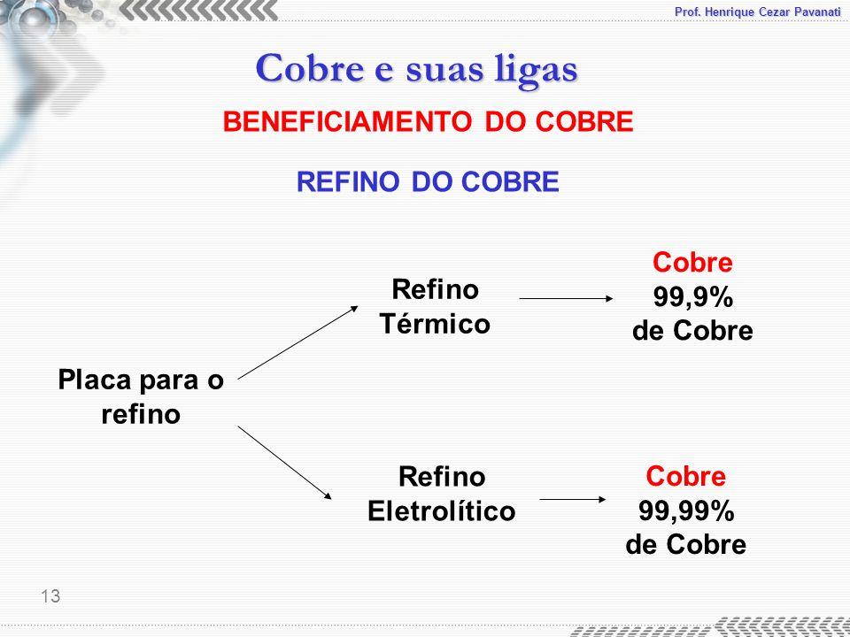 Prof. Henrique Cezar Pavanati Cobre e suas ligas 13 BENEFICIAMENTO DO COBRE REFINO DO COBRE Placa para o refino Cobre 99,9% de Cobre Refino Térmico Re