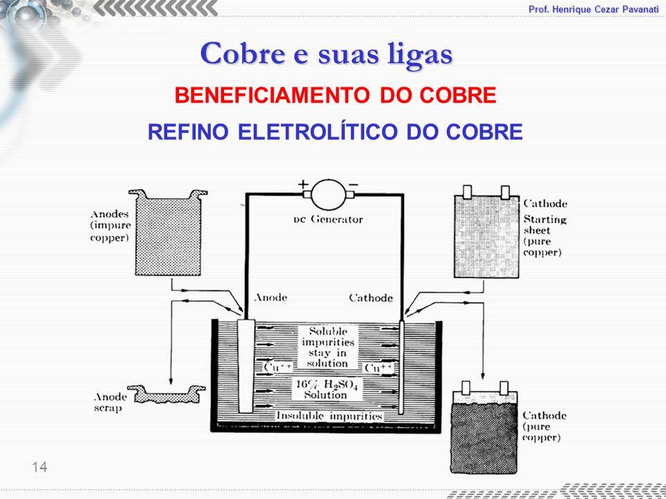 Prof. Henrique Cezar Pavanati Cobre e suas ligas 14 BENEFICIAMENTO DO COBRE REFINO ELETROLÍTICO DO COBRE