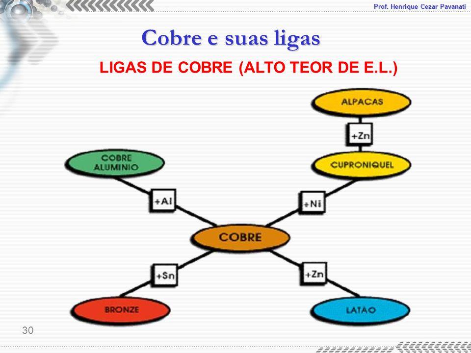 Prof. Henrique Cezar Pavanati Cobre e suas ligas 30 LIGAS DE COBRE (ALTO TEOR DE E.L.)