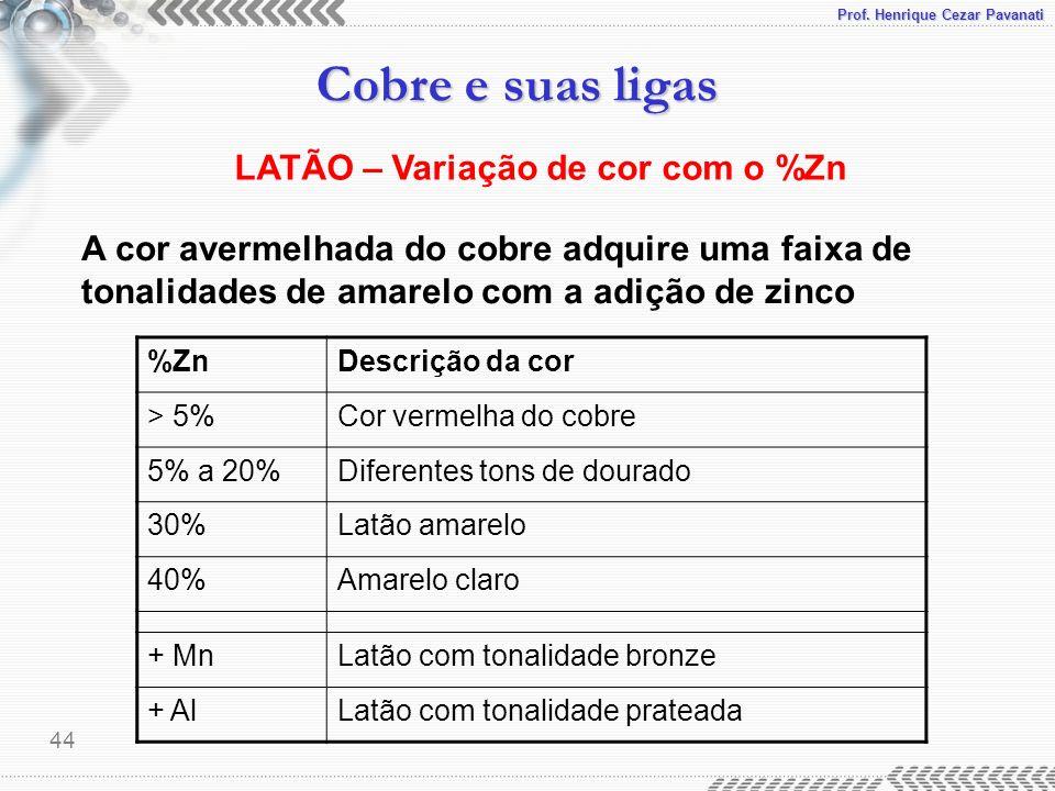 Prof. Henrique Cezar Pavanati Cobre e suas ligas 44 LATÃO – Variação de cor com o %Zn A cor avermelhada do cobre adquire uma faixa de tonalidades de a