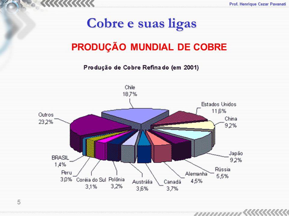 Prof. Henrique Cezar Pavanati Cobre e suas ligas 5 PRODUÇÃO MUNDIAL DE COBRE