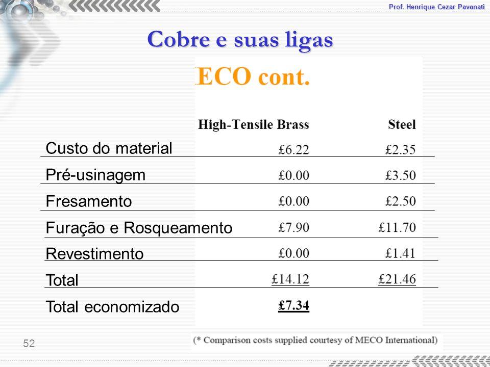 Prof. Henrique Cezar Pavanati Cobre e suas ligas 52 Custo do material Pré-usinagem Fresamento Furação e Rosqueamento Revestimento Total Total economiz