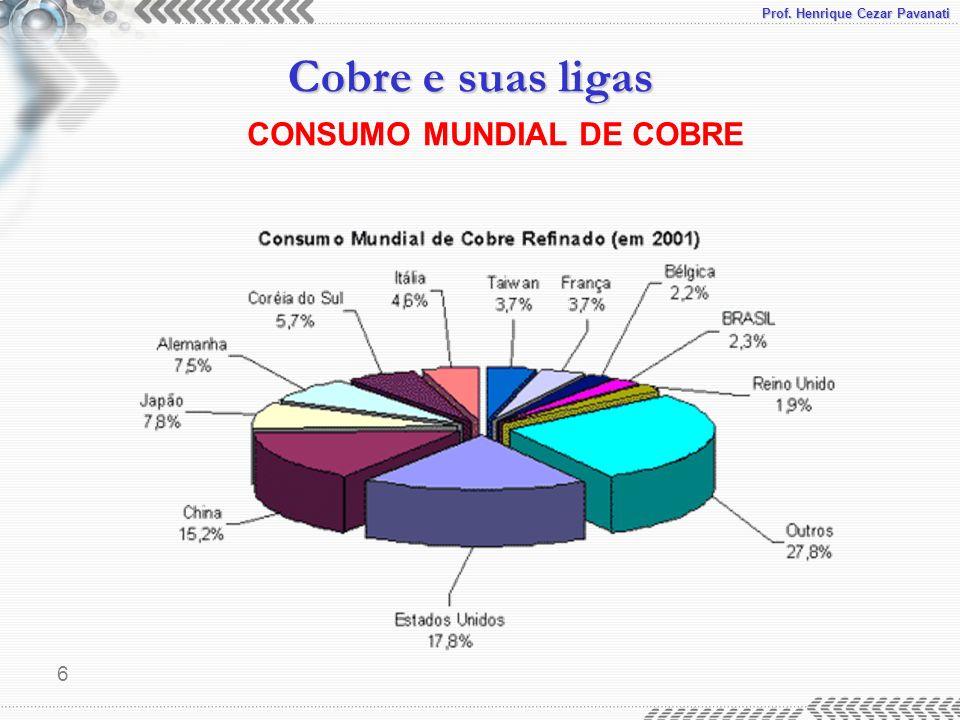 Prof. Henrique Cezar Pavanati Cobre e suas ligas 6 CONSUMO MUNDIAL DE COBRE