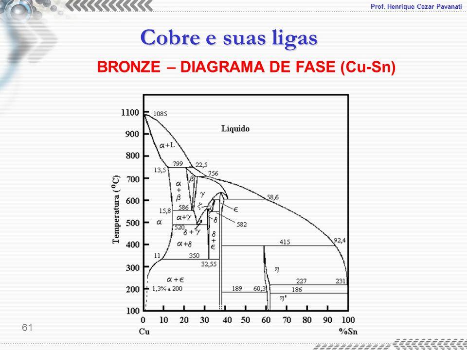 Prof. Henrique Cezar Pavanati Cobre e suas ligas 61 BRONZE – DIAGRAMA DE FASE (Cu-Sn)