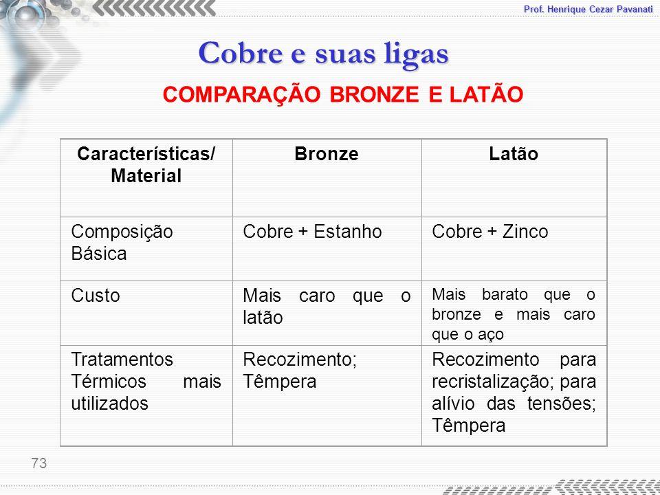 Prof. Henrique Cezar Pavanati Cobre e suas ligas 73 COMPARAÇÃO BRONZE E LATÃO Características/ Material BronzeLatão Composição Básica Cobre + EstanhoC