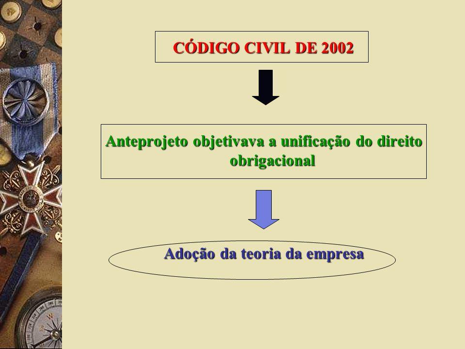 CÓDIGO CIVIL DE 2002 Anteprojeto objetivava a unificação do direito obrigacional Adoção da teoria da empresa