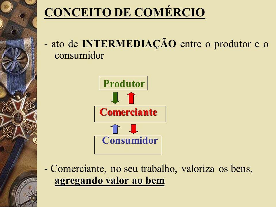 CONCEITO DE COMÉRCIO - ato de INTERMEDIAÇÃO entre o produtor e o consumidor ProdutorComerciante Consumidor agregando valor ao bem - Comerciante, no se