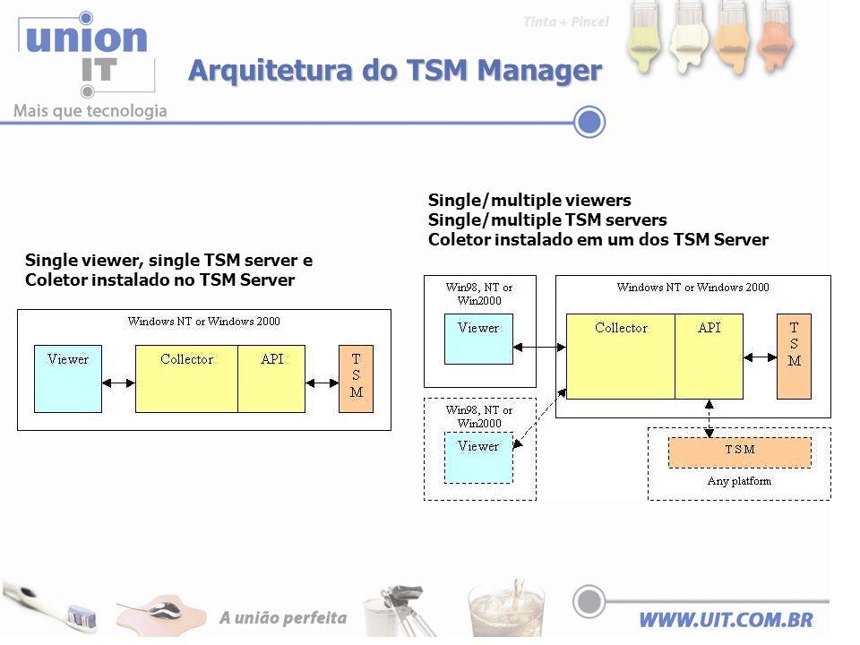 Arquitetura do TSM Manager Single/multiple viewers Single/multiple TSM servers Coletor instalado em um dos TSM Server Single viewer, single TSM server