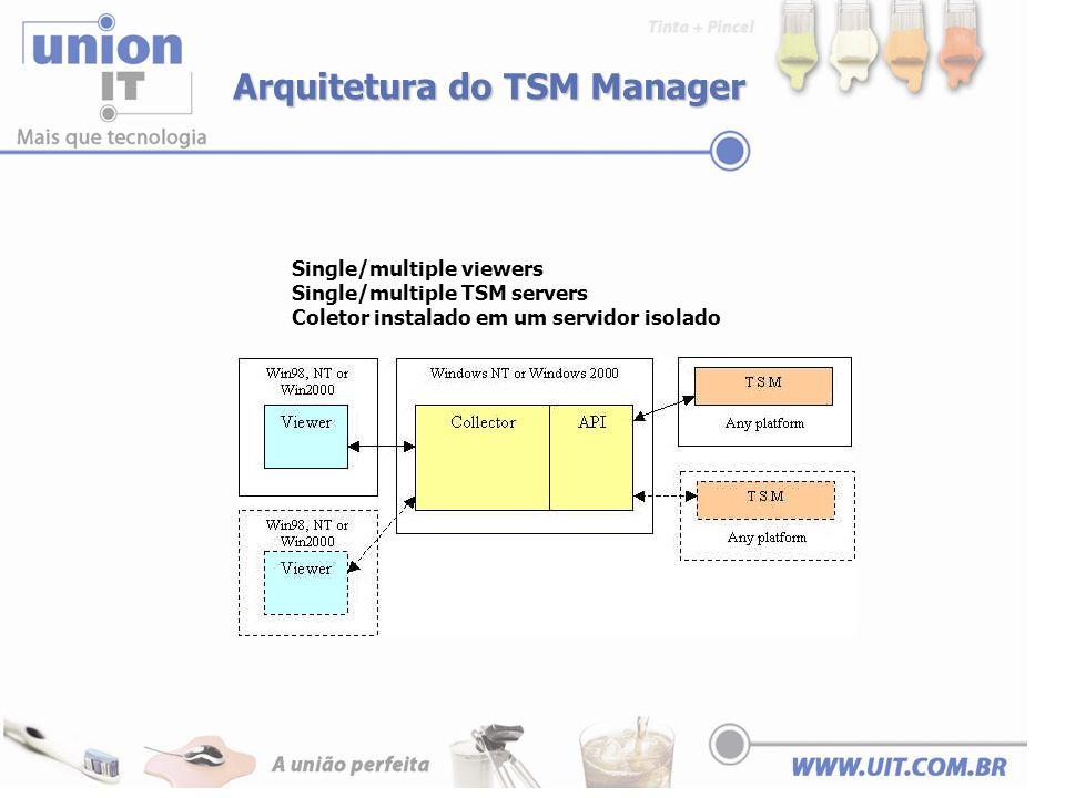 Arquitetura do TSM Manager Single/multiple viewers Single/multiple TSM servers Coletor instalado em um servidor isolado