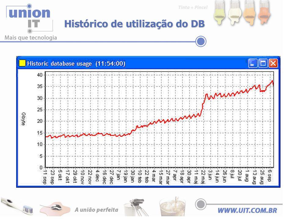 Histórico de utilização do DB