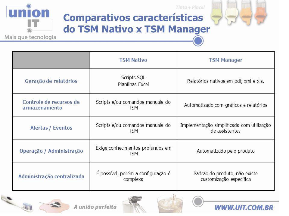 Comparativos características do TSM Nativo x TSM Manager TSM NativoTSM Manager Geração de relatórios Scripts SQL Planilhas Excel Relatórios nativos em