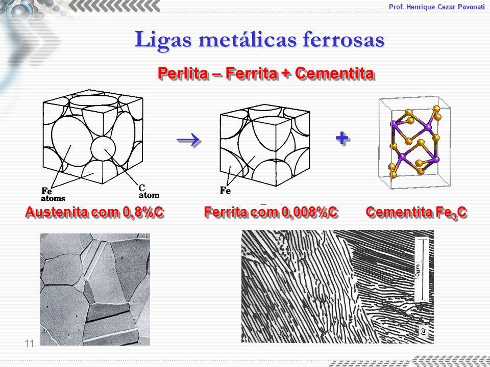 Prof. Henrique Cezar Pavanati Ligas metálicas ferrosas 11 Perlita – Ferrita + Cementita Austenita com 0,8%C Ferrita com 0,008%C Cementita Fe 3 C ++