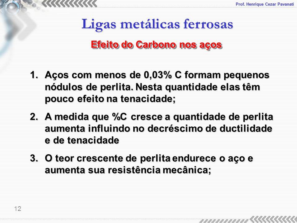 Prof. Henrique Cezar Pavanati Ligas metálicas ferrosas 12 Efeito do Carbono nos aços 1.Aços com menos de 0,03% C formam pequenos nódulos de perlita. N
