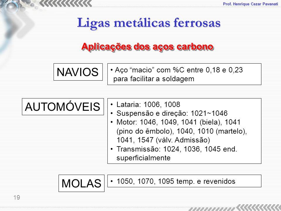 Prof. Henrique Cezar Pavanati Ligas metálicas ferrosas 19 NAVIOS AUTOMÓVEIS MOLAS Aço macio com %C entre 0,18 e 0,23 para facilitar a soldagem Lataria