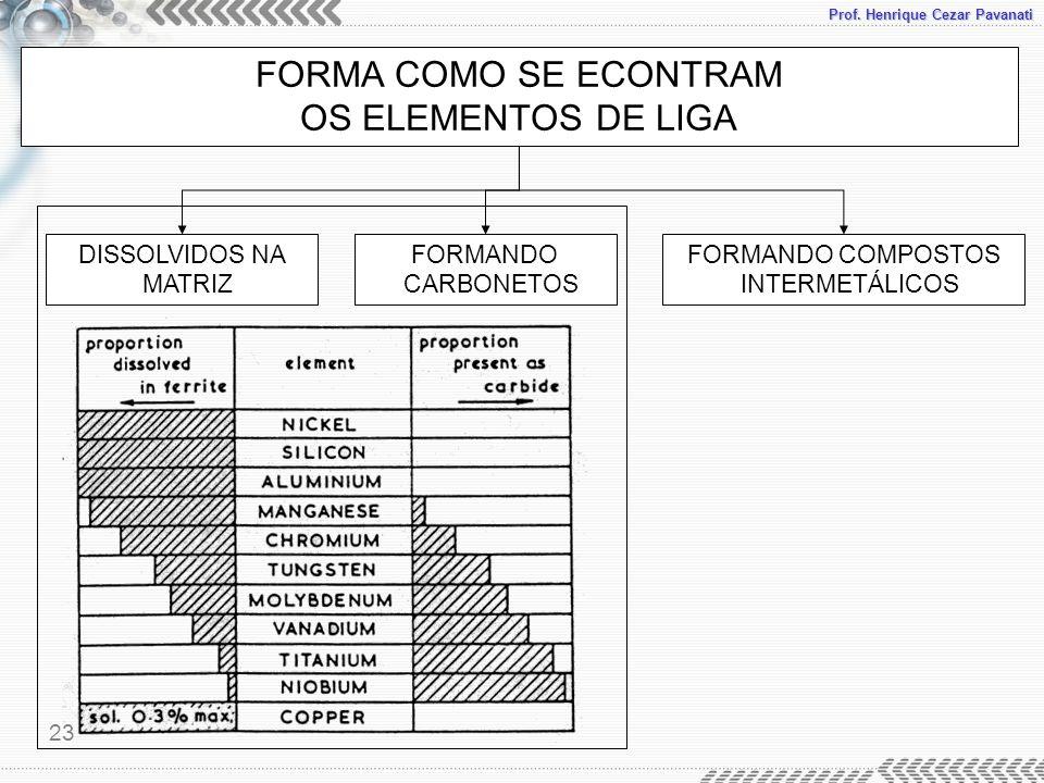 Prof. Henrique Cezar Pavanati Ligas metálicas ferrosas 23 FORMA COMO SE ECONTRAM OS ELEMENTOS DE LIGA DISSOLVIDOS NA MATRIZ FORMANDO CARBONETOS FORMAN