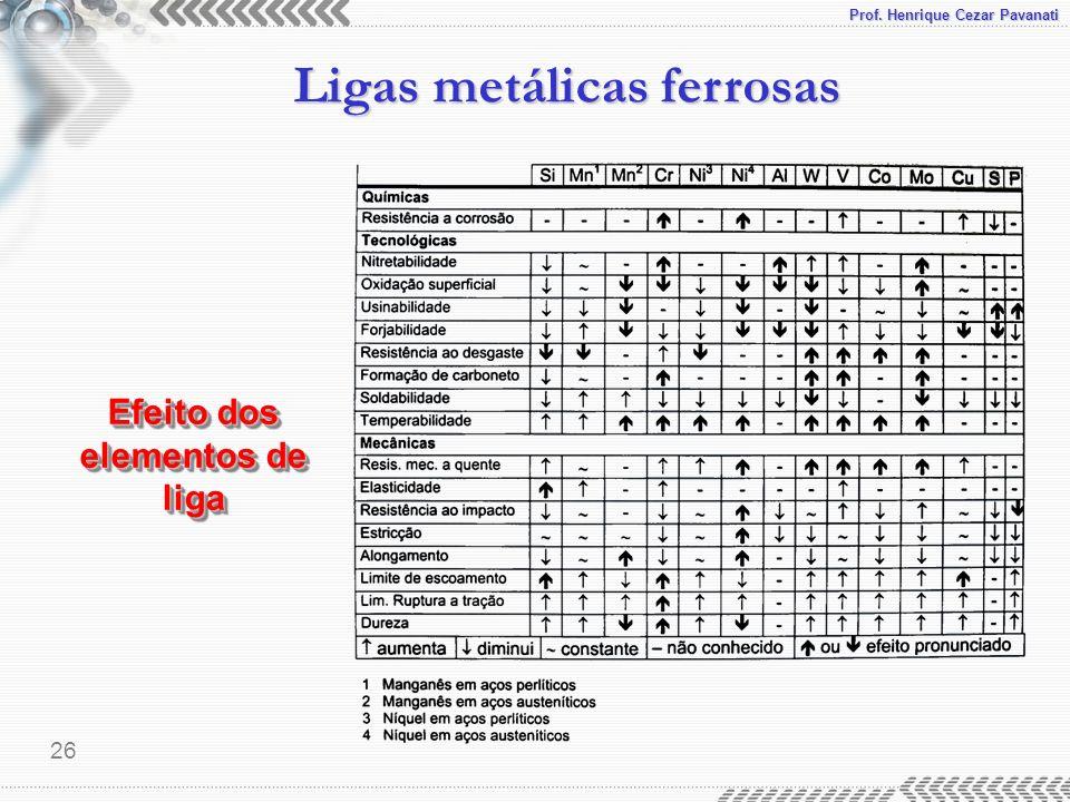 Prof. Henrique Cezar Pavanati Ligas metálicas ferrosas 26 Efeito dos elementos de liga