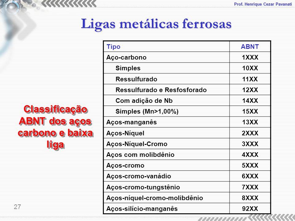 Prof. Henrique Cezar Pavanati Ligas metálicas ferrosas 27 Classificação ABNT dos aços carbono e baixa liga TipoABNT Aço-carbono1XXX Simples10XX Ressul