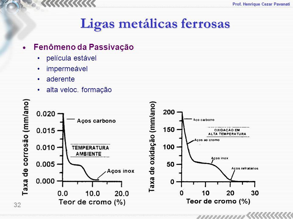 Prof. Henrique Cezar Pavanati Ligas metálicas ferrosas 32 Fenômeno da Passivação película estável impermeável aderente alta veloc. formação
