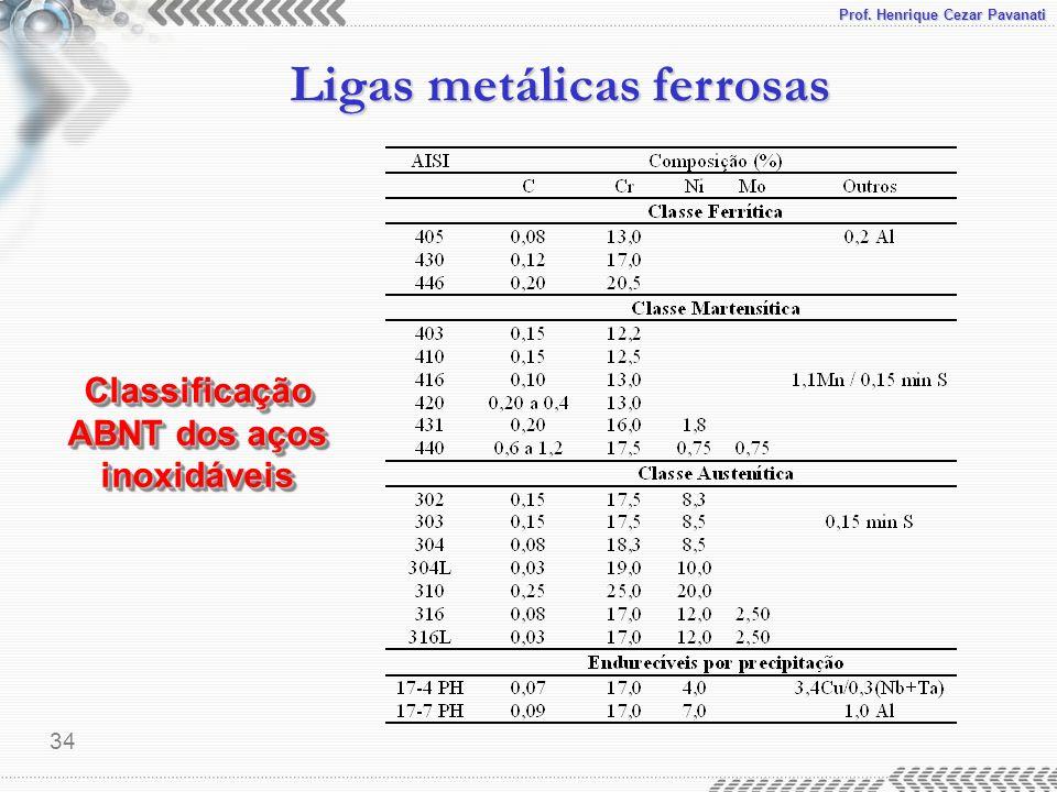 Prof. Henrique Cezar Pavanati Ligas metálicas ferrosas 34 Classificação ABNT dos aços inoxidáveis