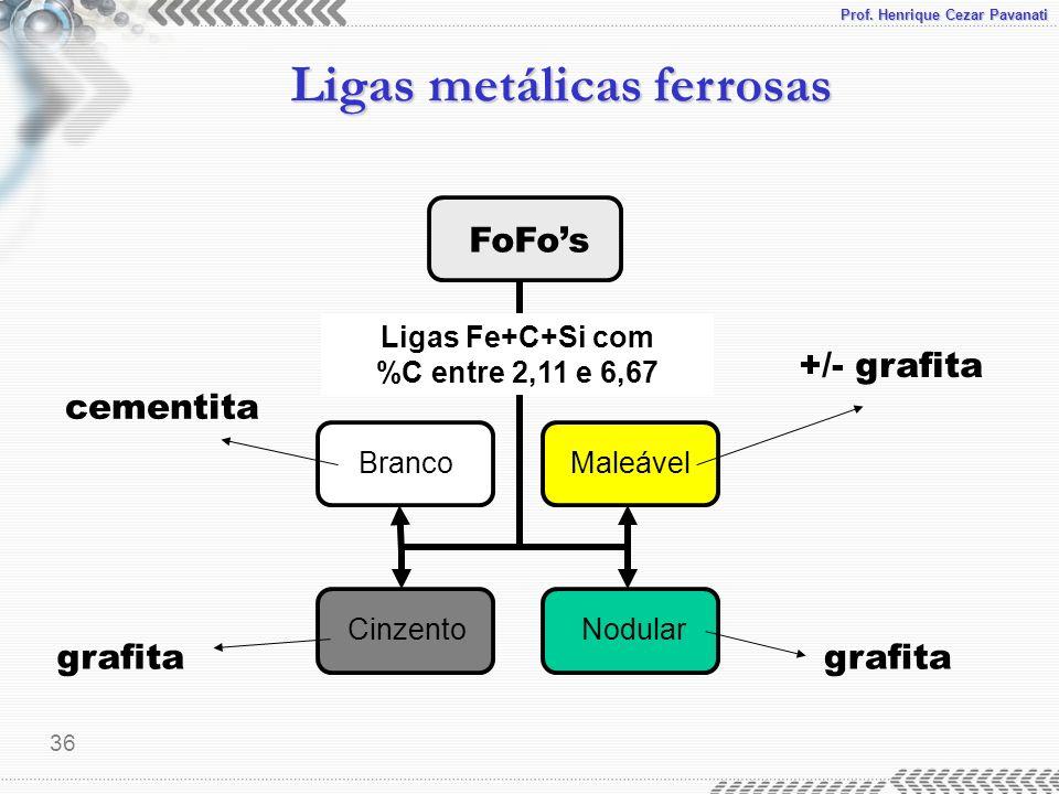 Prof. Henrique Cezar Pavanati Ligas metálicas ferrosas 36 FoFos BrancoMaleável Cinzento Nodular Ligas Fe+C+Si com %C entre 2,11 e 6,67 grafita +/- gra