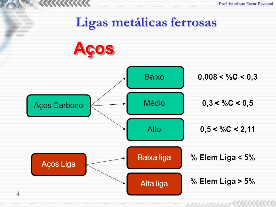 Prof. Henrique Cezar Pavanati Ligas metálicas ferrosas 4 Aços Carbono Aços Liga Baixa liga Alta liga % Elem Liga < 5% % Elem Liga > 5% Baixo Médio Alt