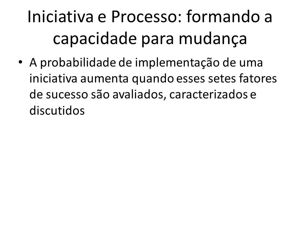 Iniciativa e Processo: formando a capacidade para mudança A probabilidade de implementação de uma iniciativa aumenta quando esses setes fatores de suc