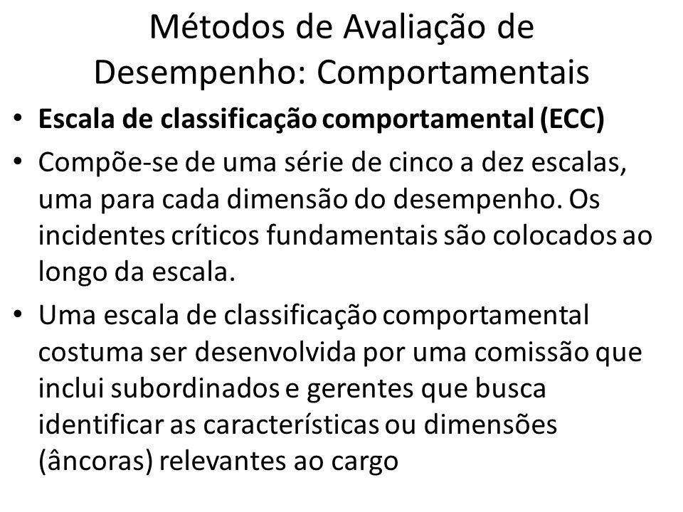 Métodos de Avaliação de Desempenho: Comportamentais Escala de classificação comportamental (ECC) Compõe-se de uma série de cinco a dez escalas, uma pa