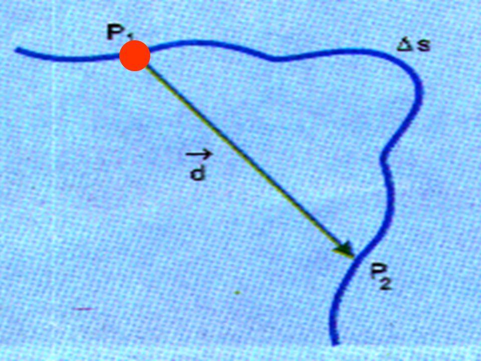 Vetor deslocamento ou deslocamento vetorial é: d= r 2 –r 1 = r a diferença entre dois pontos que indicam as posições vetoriais