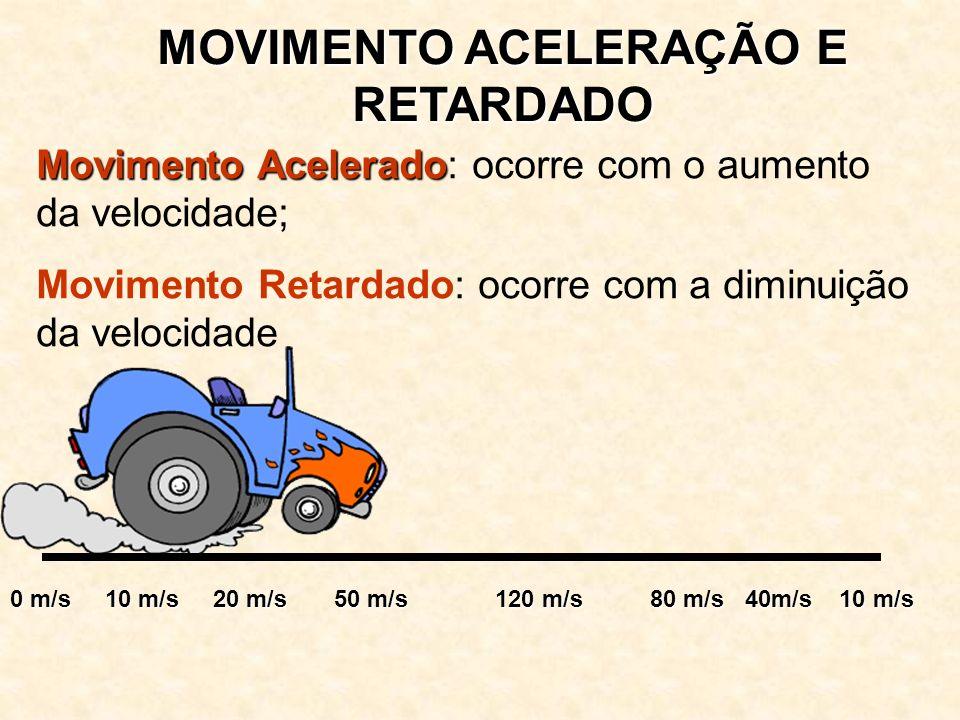 MOVIMENTO ACELERAÇÃO E RETARDADO Movimento Acelerado Movimento Acelerado: ocorre com o aumento da velocidade; Movimento Retardado: ocorre com a diminuição da velocidade 0 m/s 10 m/s 20 m/s 50 m/s 120 m/s 80 m/s 40m/s 10 m/s