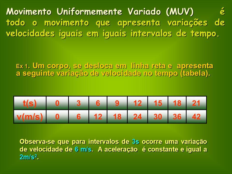 Movimento Uniformemente Variado (MUV) é todo o movimento que apresenta variações de velocidades iguais em iguais intervalos de tempo. Ex 1. Um corpo,