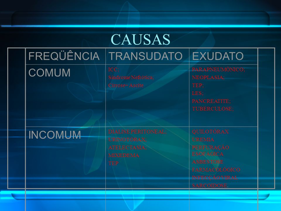 CAUSAS FREQÜÊNCIATRANSUDATOEXUDATO COMUM ICC; Síndrome Nefrótica; Cirrose+ Ascite PARAPNEUMÔNICO; NEOPLASIA; TEP; LES; PANCREATITE; TUBERCULOSE; INCOM