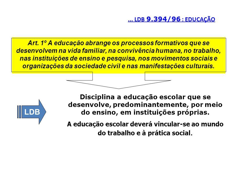 ... LDB 9.394/96 : EDUCAÇÃO Art. 1º A educação abrange os processos formativos que se desenvolvem na vida familiar, na convivência humana, no trabalho