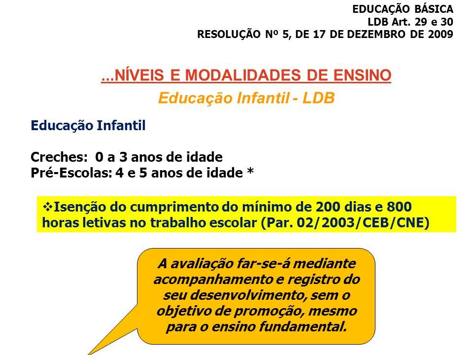 ...NÍVEIS E MODALIDADES DE ENSINO Educação Infantil - LDB EDUCAÇÃO BÁSICA LDB Art. 29 e 30 RESOLUÇÃO Nº 5, DE 17 DE DEZEMBRO DE 2009 Educação Infantil
