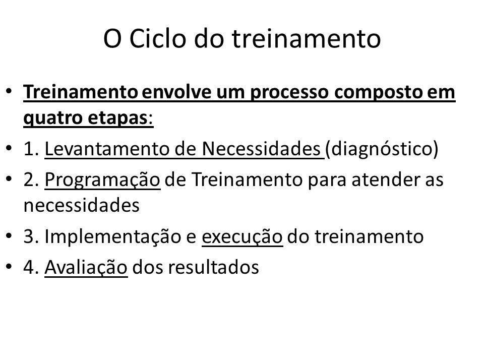 O Ciclo do treinamento Treinamento envolve um processo composto em quatro etapas: 1. Levantamento de Necessidades (diagnóstico) 2. Programação de Trei