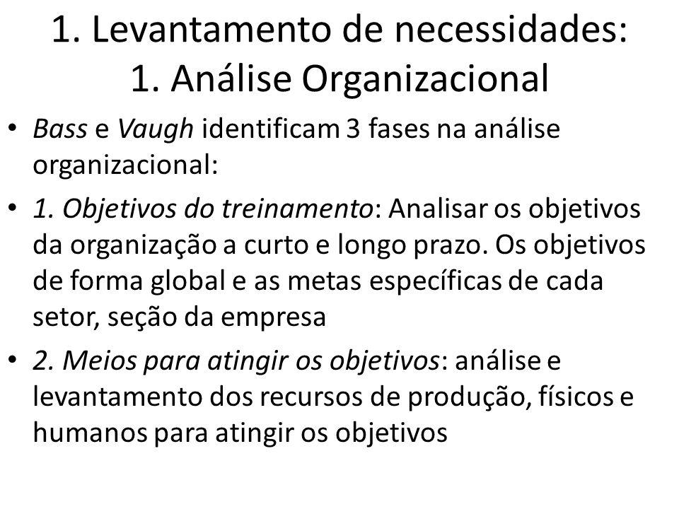 1. Levantamento de necessidades: 1. Análise Organizacional Bass e Vaugh identificam 3 fases na análise organizacional: 1. Objetivos do treinamento: An