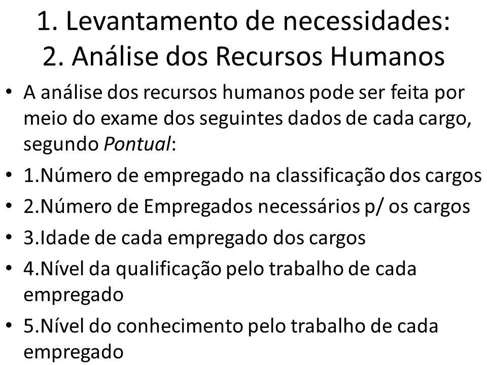 1. Levantamento de necessidades: 2. Análise dos Recursos Humanos A análise dos recursos humanos pode ser feita por meio do exame dos seguintes dados d