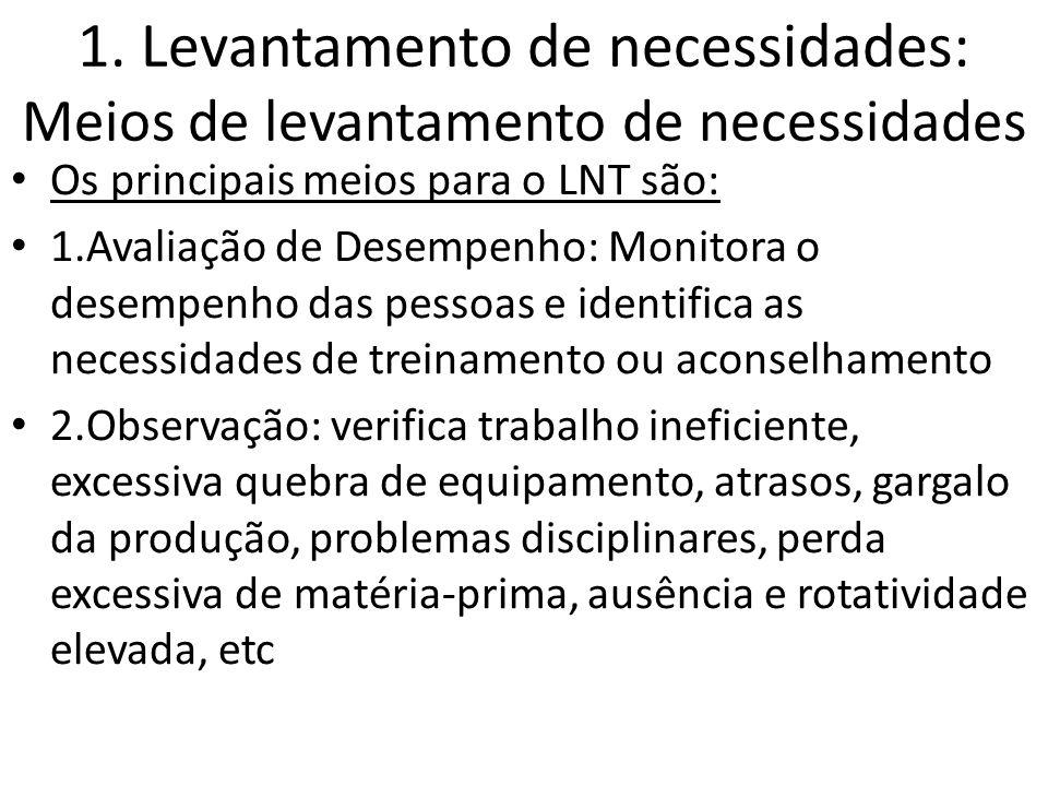 1. Levantamento de necessidades: Meios de levantamento de necessidades Os principais meios para o LNT são: 1.Avaliação de Desempenho: Monitora o desem