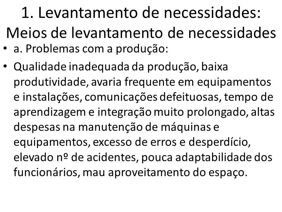1. Levantamento de necessidades: Meios de levantamento de necessidades a. Problemas com a produção: Qualidade inadequada da produção, baixa produtivid