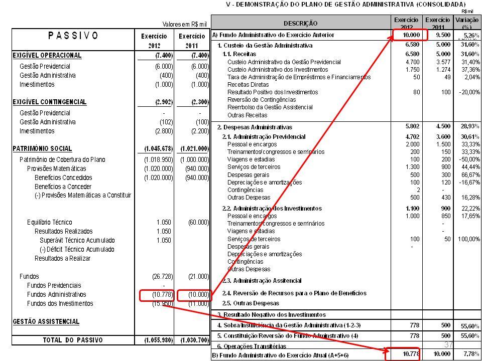 Nº DE PARTICIPANTES PLANO 1 – 7.000 – 87,50% PLANO 2 – 1.000 – 12,50% Nº DE PARTICIPANTES PLANO 1 – 7.000 – 87,50% PLANO 2 – 1.000 – 12,50% PATRIMÔNIO PLANO PLANO 1 – 75,00% PLANO 2 – 25,00% PATRIMÔNIO PLANO PLANO 1 – 75,00% PLANO 2 – 25,00% RATEIOS 38 RATEIO DE PLANOS