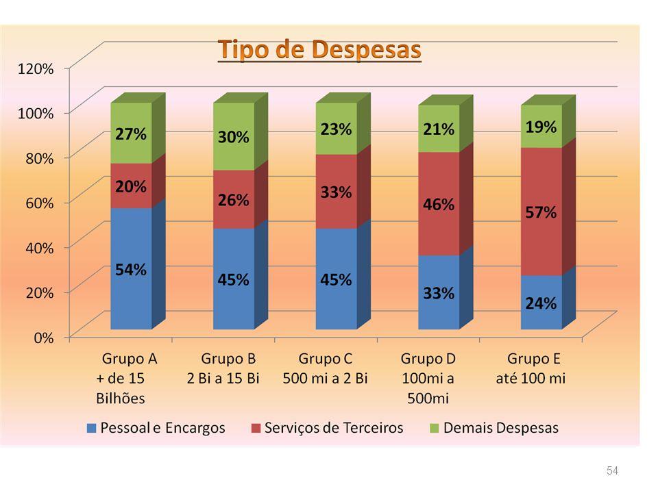 55 Divisão do total das despesas do Grupo pela População do Grupo